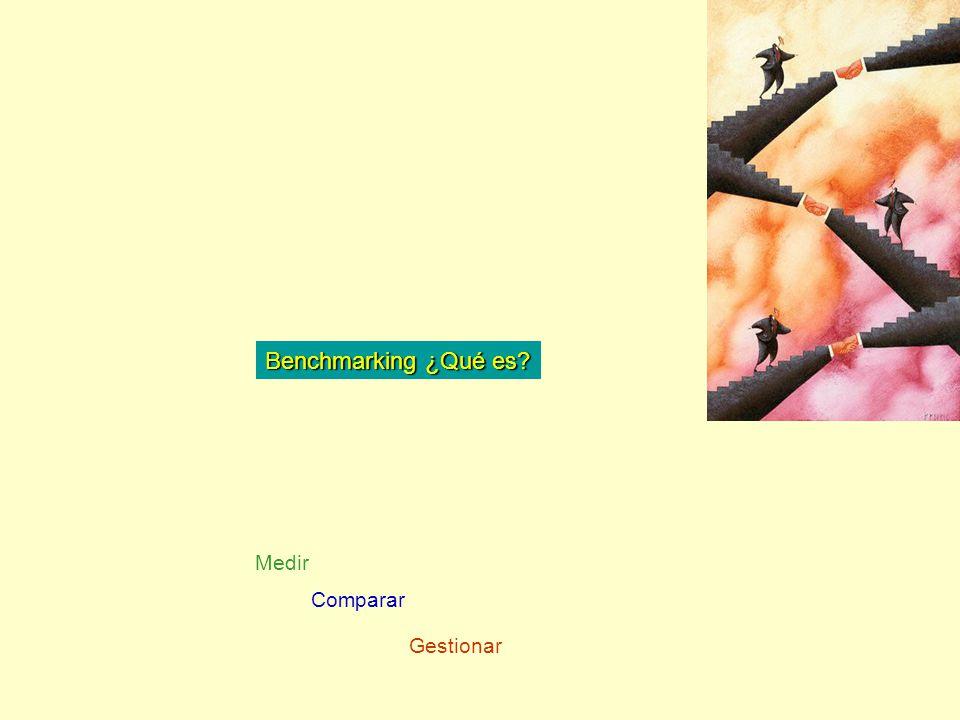 Benchmarking ¿Qué es Medir Comparar Gestionar