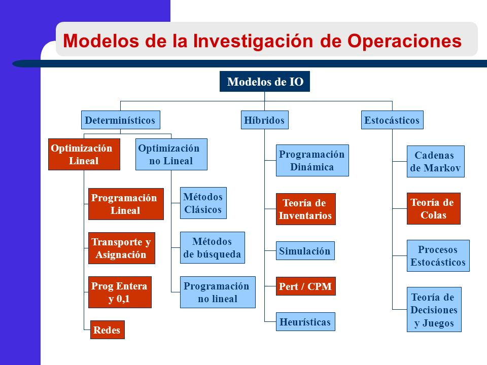 Modelos de la Investigación de Operaciones