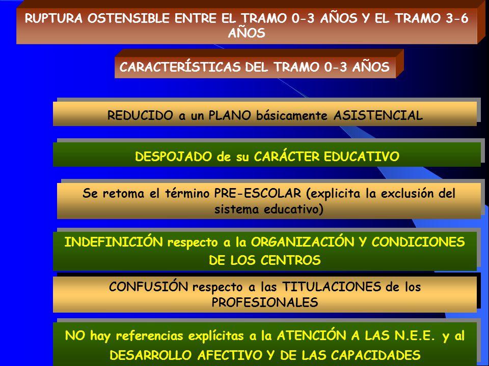 RUPTURA OSTENSIBLE ENTRE EL TRAMO 0-3 AÑOS Y EL TRAMO 3-6 AÑOS