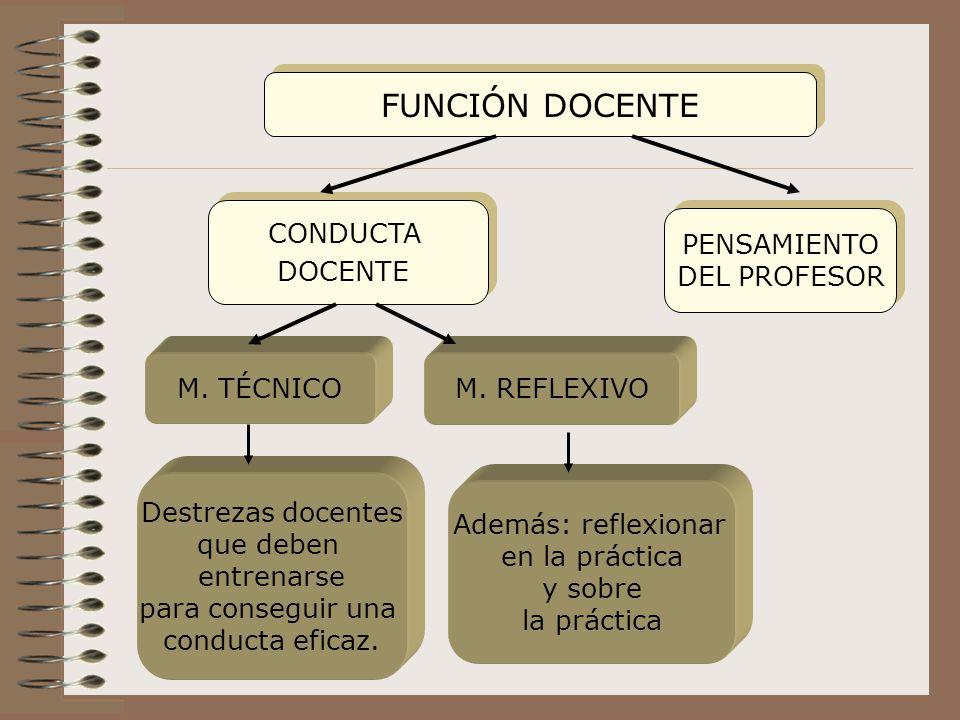 FUNCIÓN DOCENTE CONDUCTA DOCENTE PENSAMIENTO DEL PROFESOR M. TÉCNICO