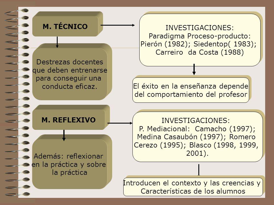 Paradigma Proceso-producto: Pierón (1982); Siedentop( 1983);