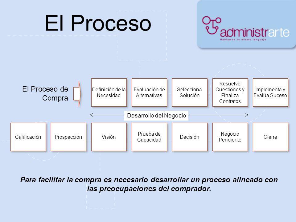 El Proceso El Proceso de Compra