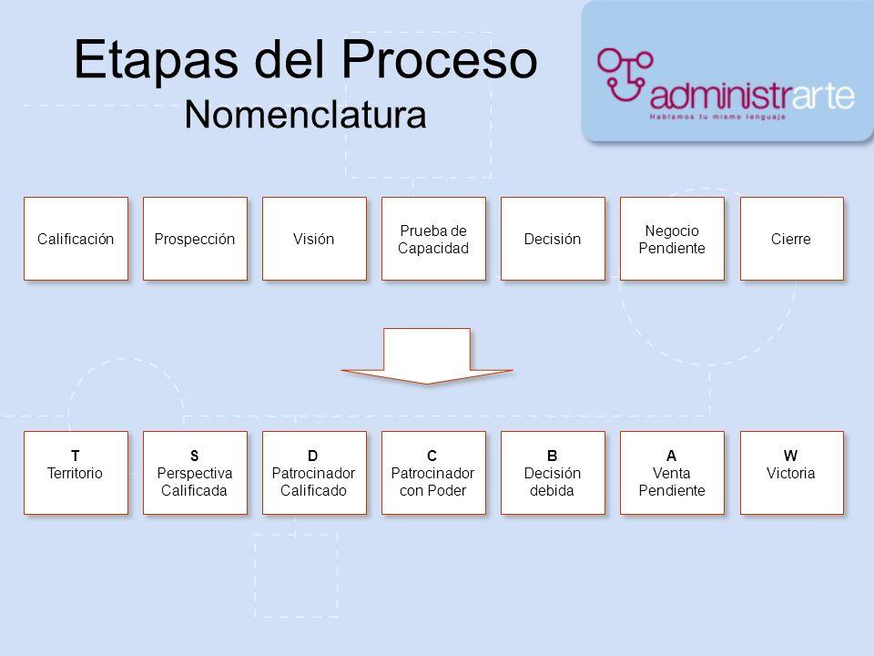 Etapas del Proceso Nomenclatura