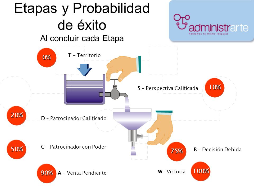 Etapas y Probabilidad de éxito Al concluir cada Etapa