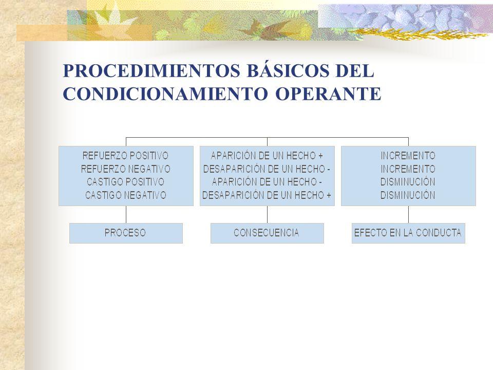 PROCEDIMIENTOS BÁSICOS DEL CONDICIONAMIENTO OPERANTE