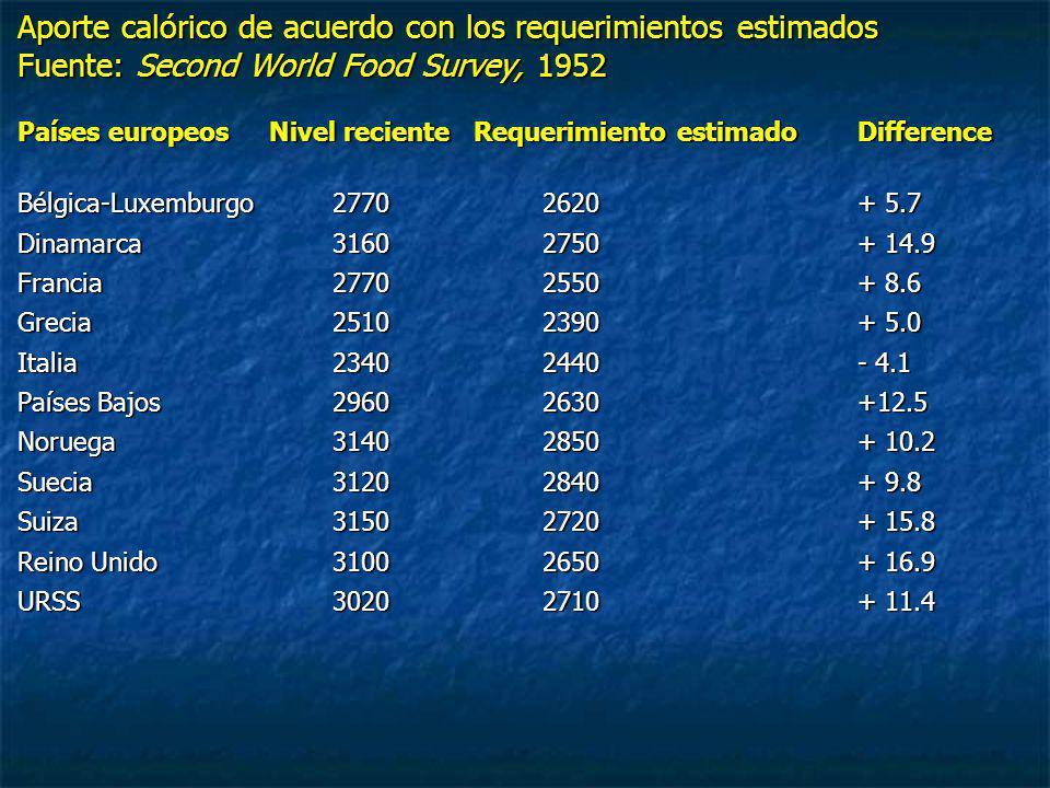 Aporte calórico de acuerdo con los requerimientos estimados