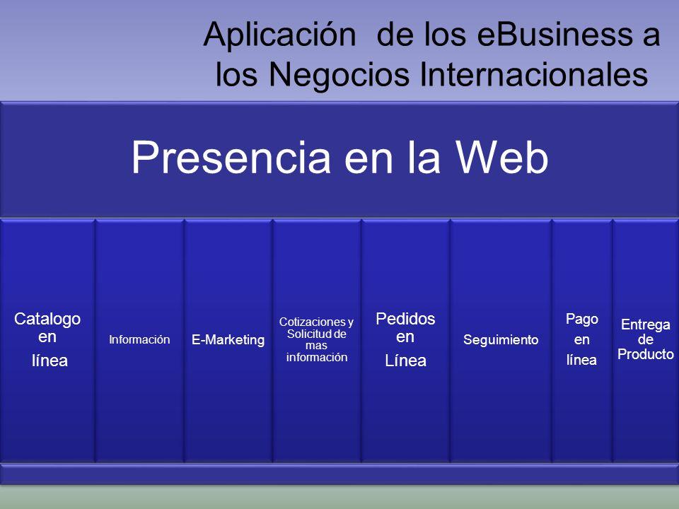 Aplicación de los eBusiness a los Negocios Internacionales