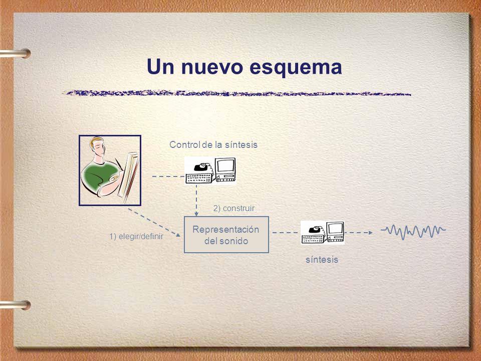 Un nuevo esquema Control de la síntesis Representación del sonido