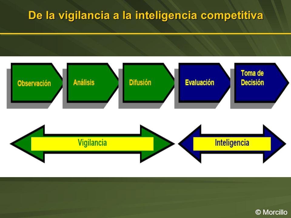 De la vigilancia a la inteligencia competitiva