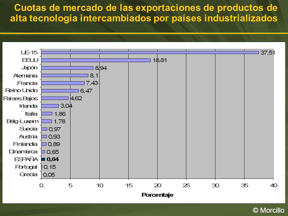 Cuotas de mercado de las exportaciones de productos de alta tecnología intercambiados por países industrializados