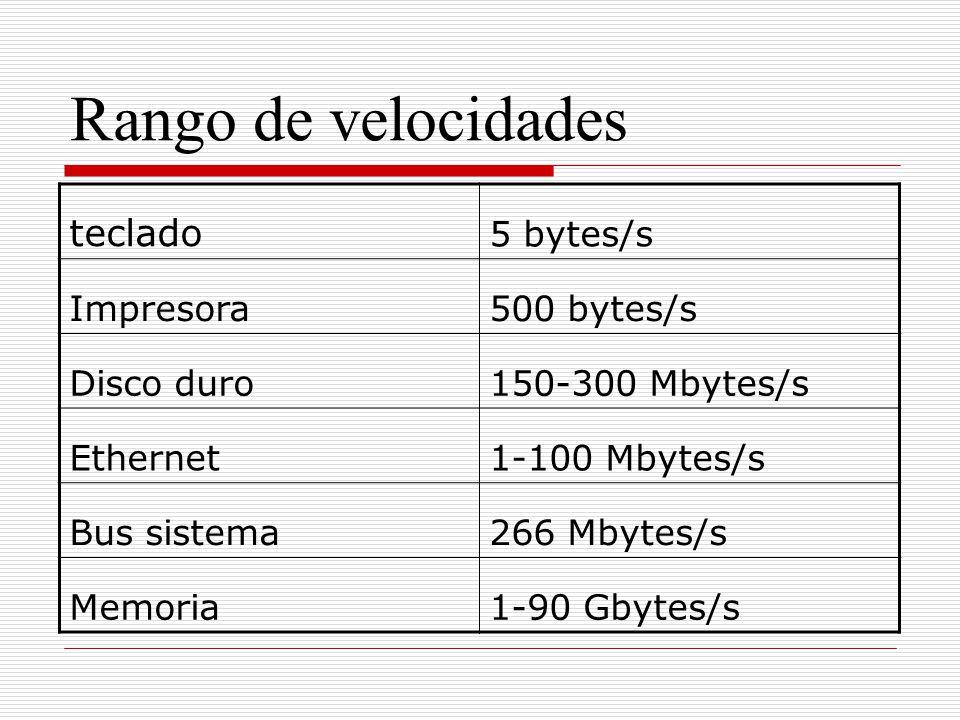 Rango de velocidades teclado 5 bytes/s Impresora 500 bytes/s