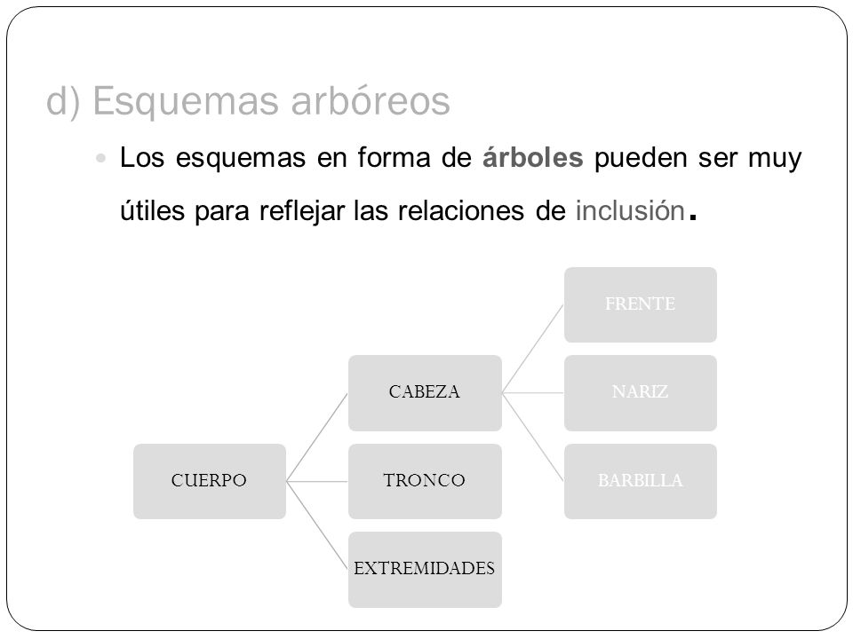 d) Esquemas arbóreos Los esquemas en forma de árboles pueden ser muy útiles para reflejar las relaciones de inclusión.