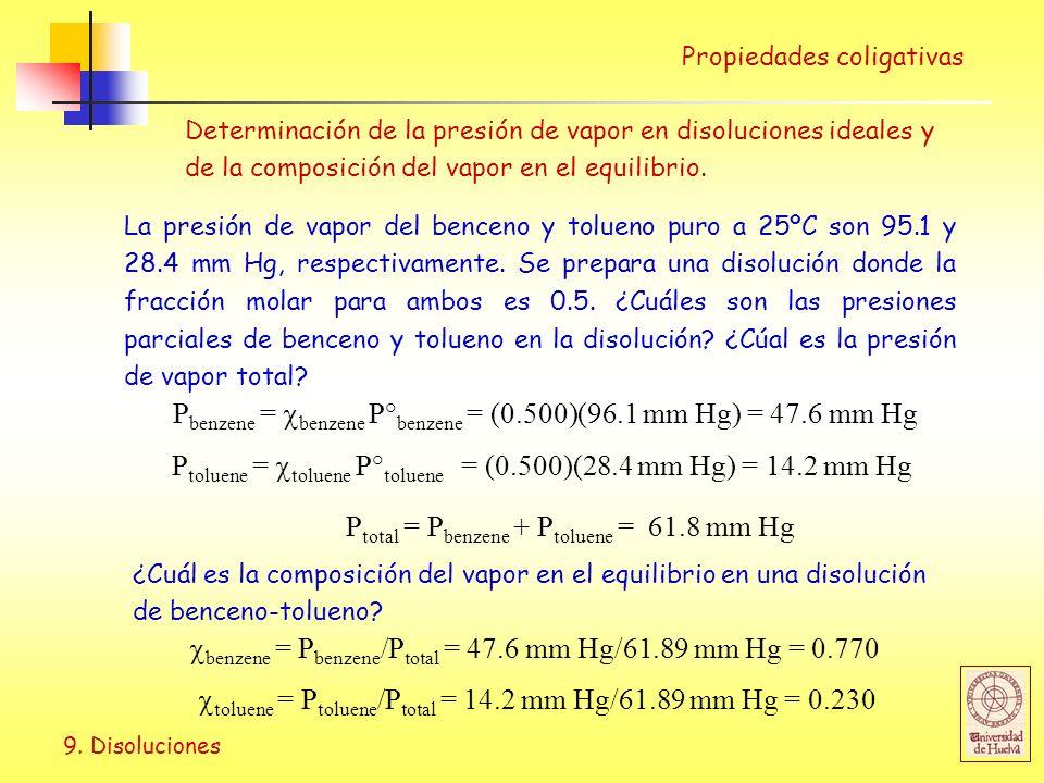 Pbenzene = benzene P°benzene = (0.500)(96.1 mm Hg) = 47.6 mm Hg