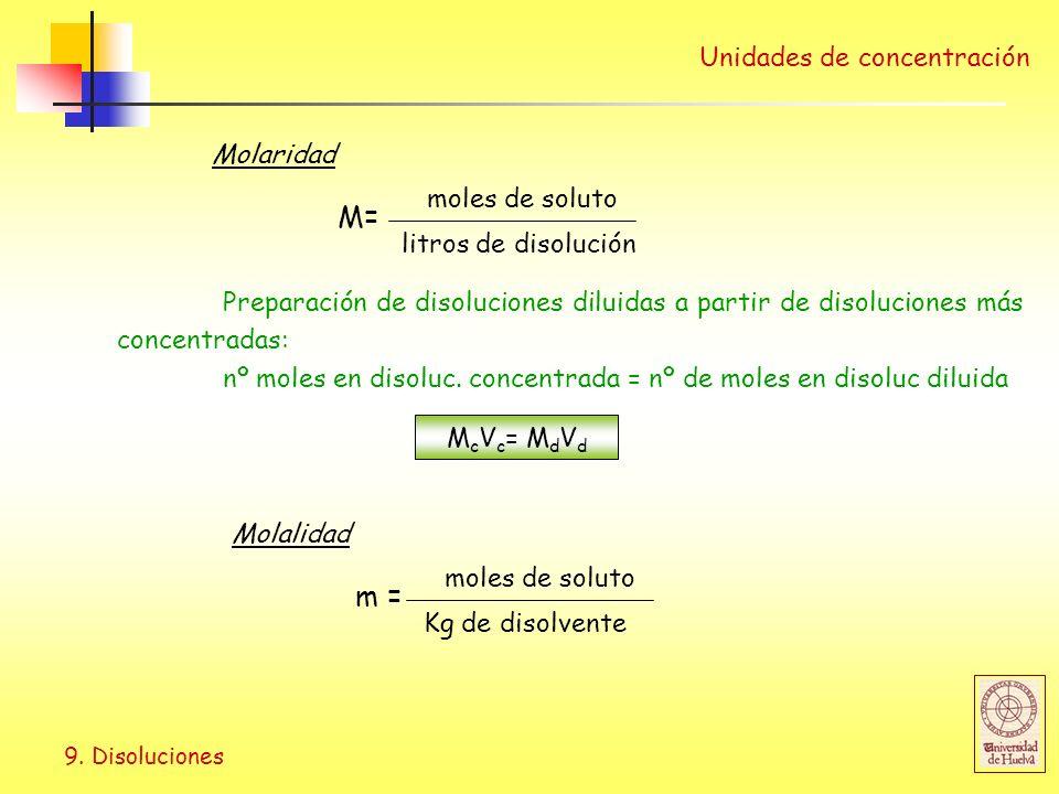 M= m = Unidades de concentración Molaridad moles de soluto
