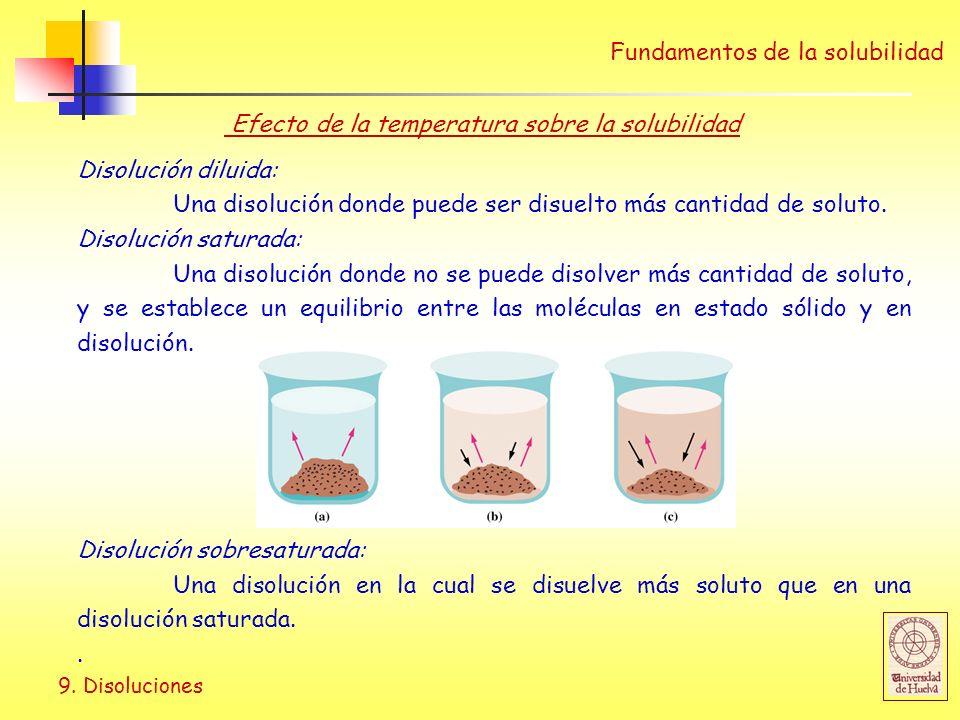 Efecto de la temperatura sobre la solubilidad