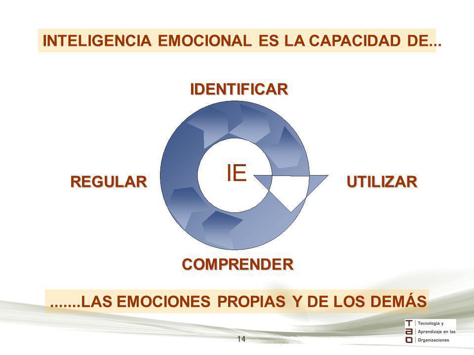 IE INTELIGENCIA EMOCIONAL ES LA CAPACIDAD DE... IDENTIFICAR REGULAR