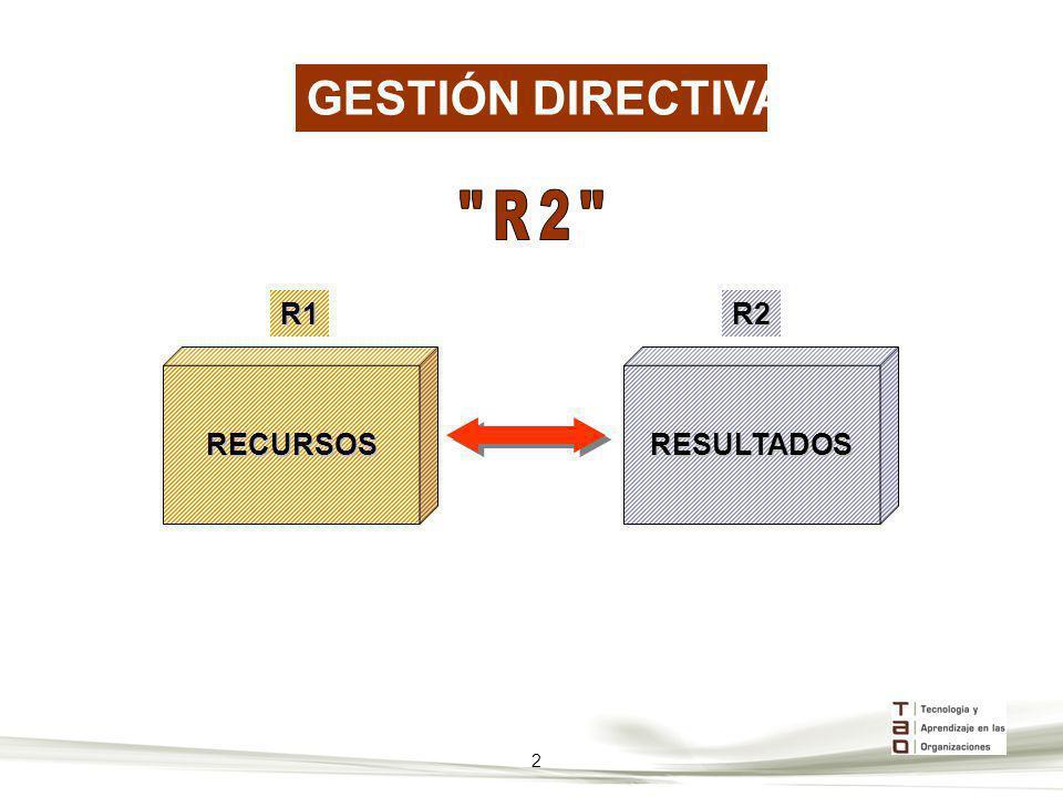 GESTIÓN DIRECTIVA R2 RECURSOS R1 RESULTADOS R2 2