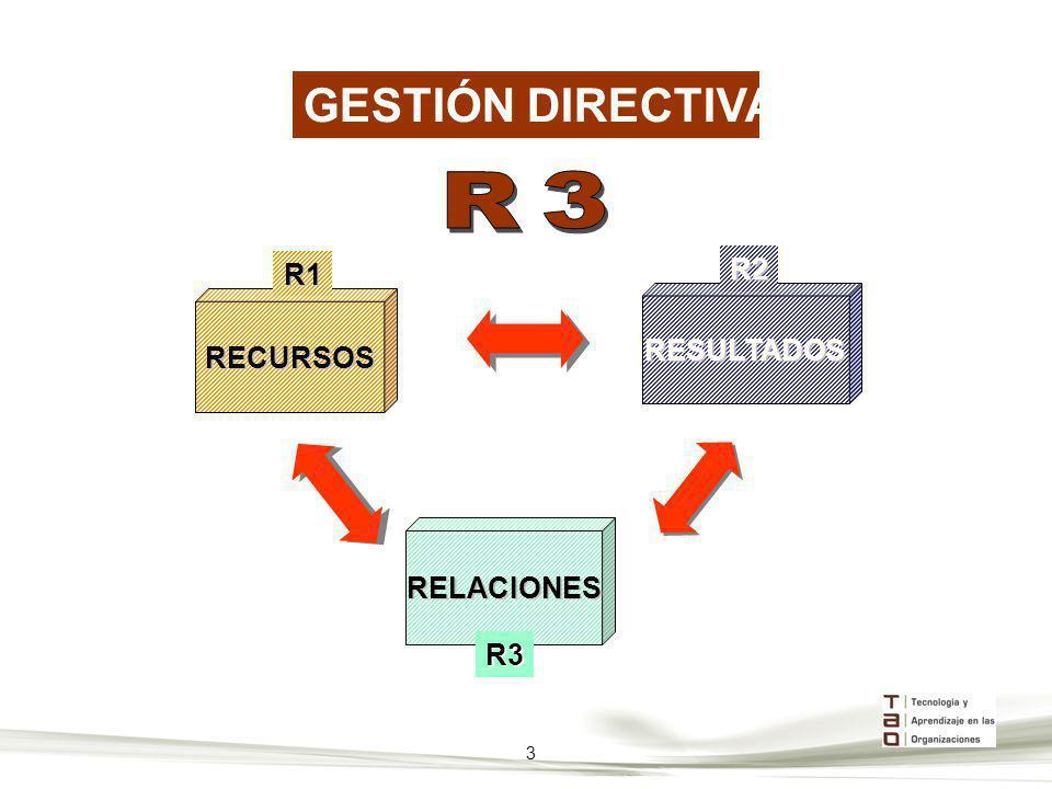 GESTIÓN DIRECTIVA R3 RECURSOS R1 RESULTADOS R2 RELACIONES R3 3