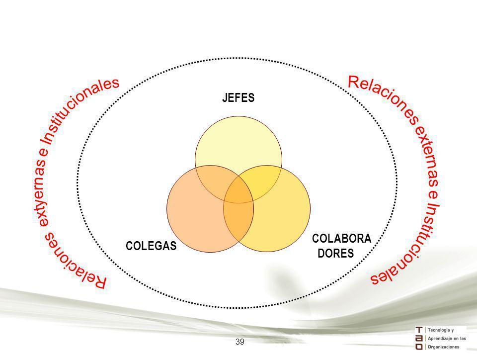 Relaciones extyernas e Institucionales