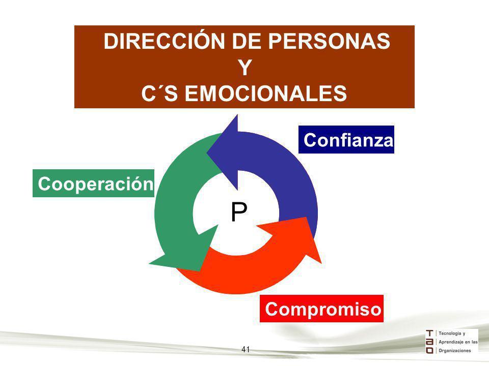 P Y C´S EMOCIONALES DIRECCIÓN DE PERSONAS Confianza Cooperación