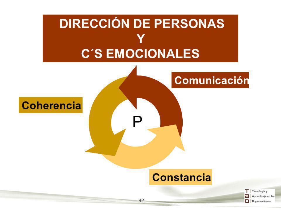 P Y C´S EMOCIONALES DIRECCIÓN DE PERSONAS Comunicación Coherencia