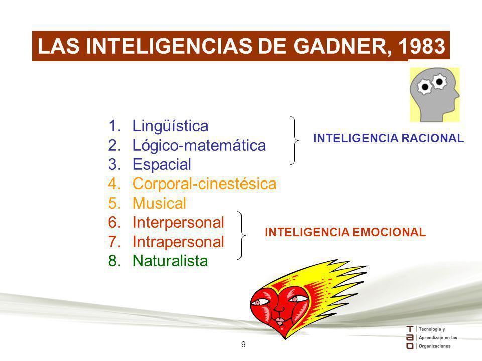 LAS INTELIGENCIAS DE GADNER, 1983