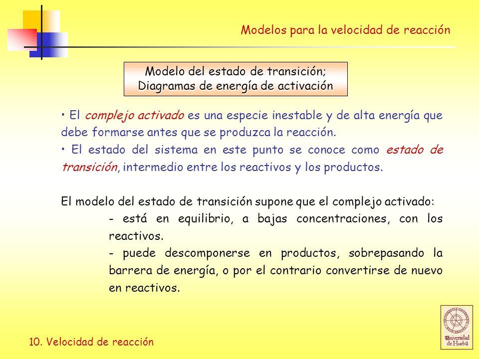 Modelo del estado de transición; Diagramas de energía de activación