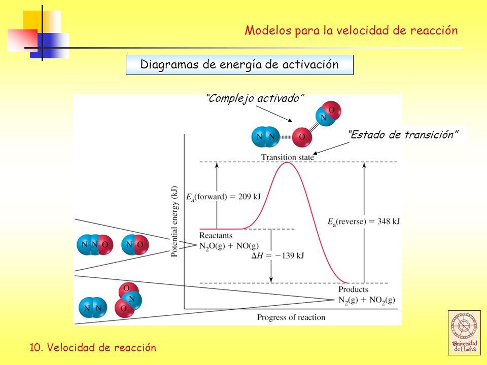Diagramas de energía de activación