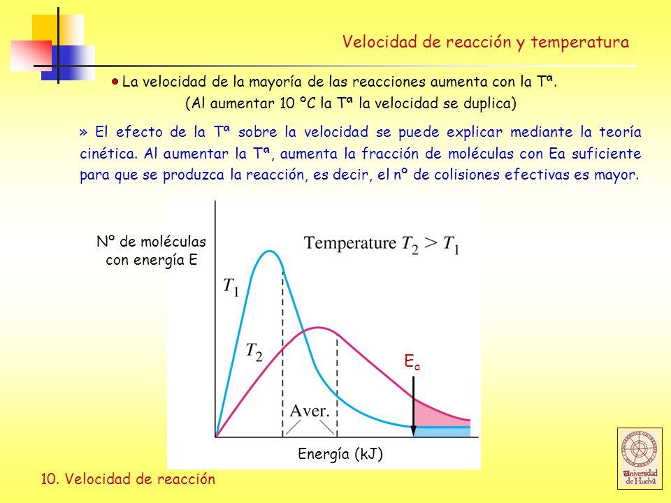 Nº de moléculas con energía E