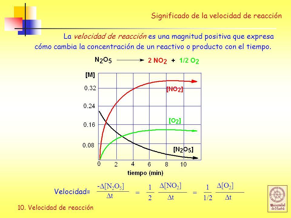 Significado de la velocidad de reacción