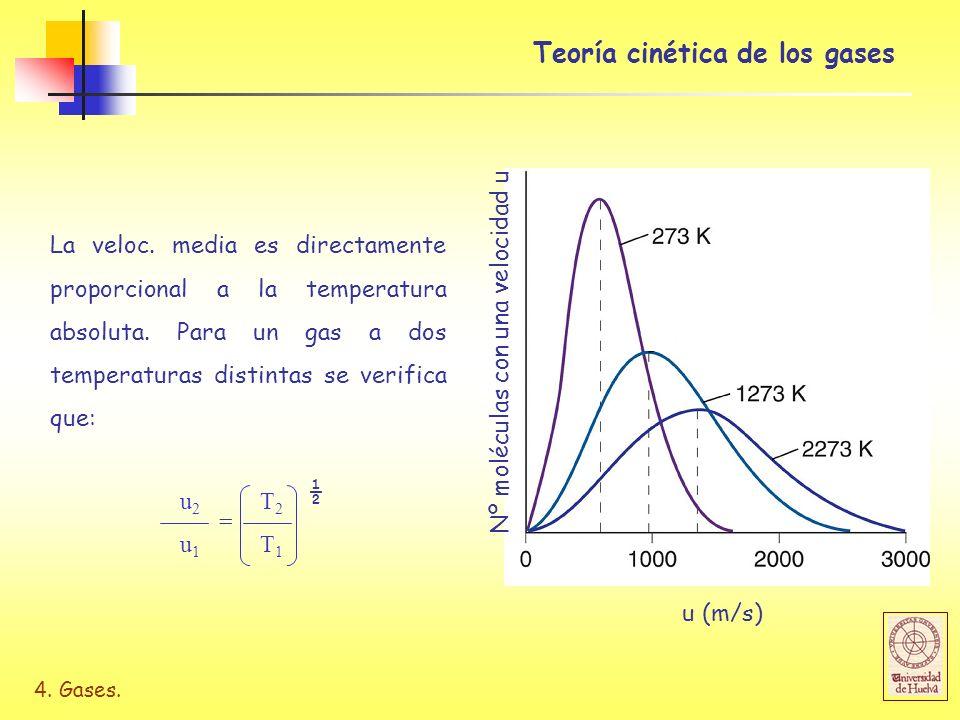 Teoría cinética de los gases