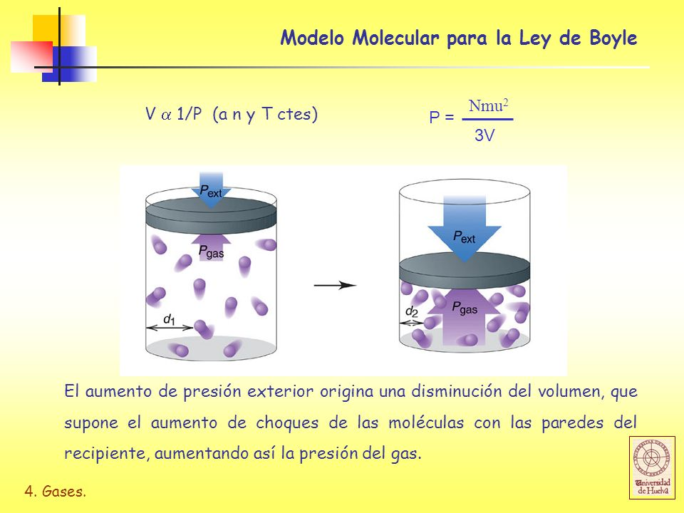 Modelo Molecular para la Ley de Boyle