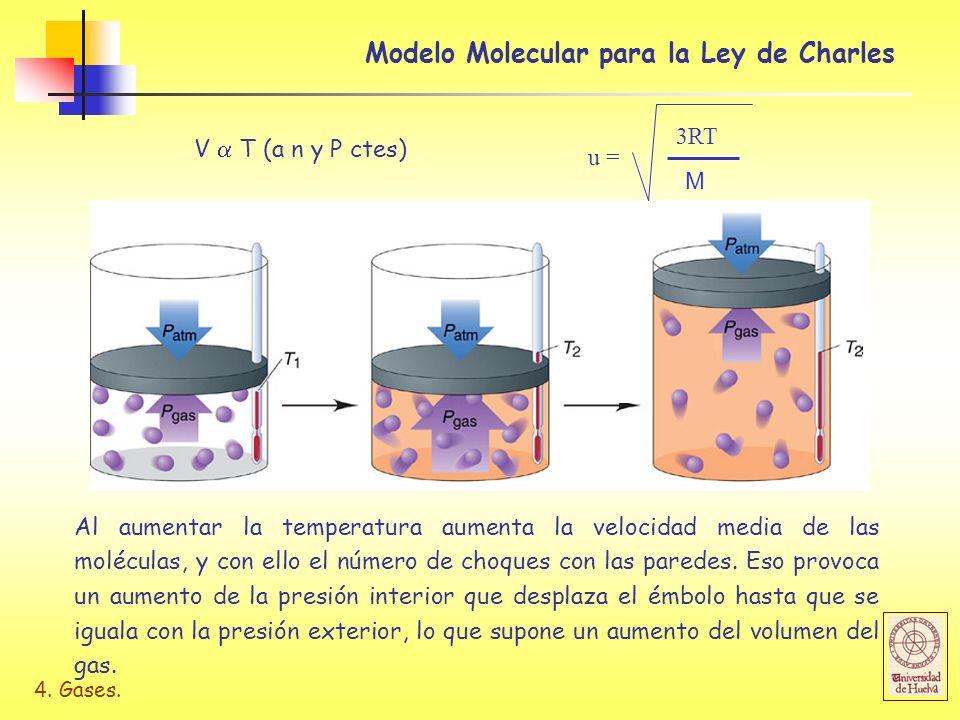 Modelo Molecular para la Ley de Charles