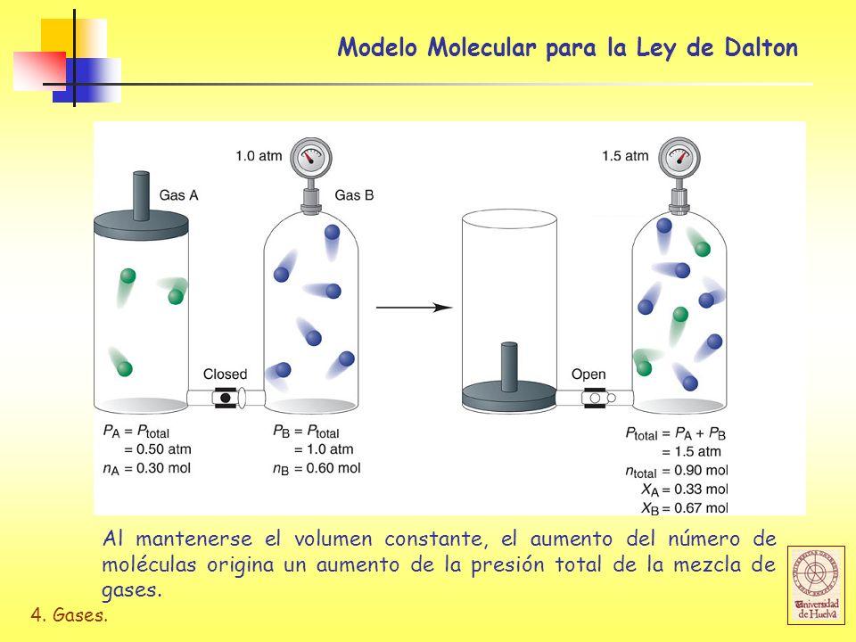 Modelo Molecular para la Ley de Dalton