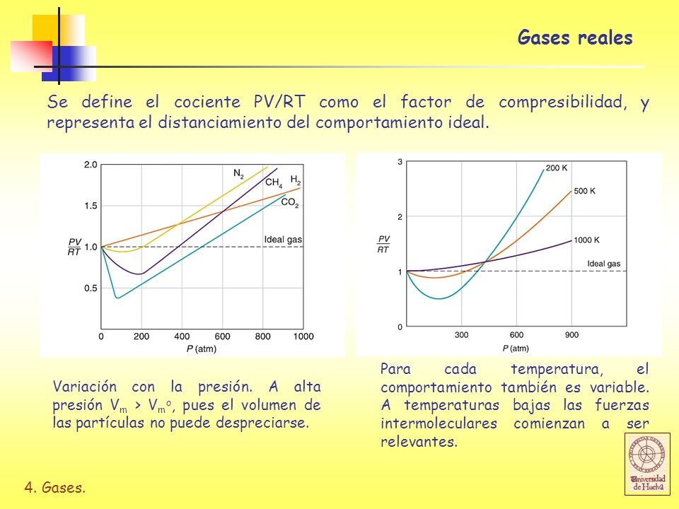 Gases realesSe define el cociente PV/RT como el factor de compresibilidad, y representa el distanciamiento del comportamiento ideal.
