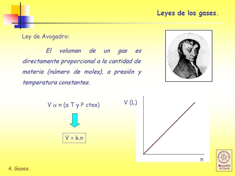 Leyes de los gases. Ley de Avogadro: