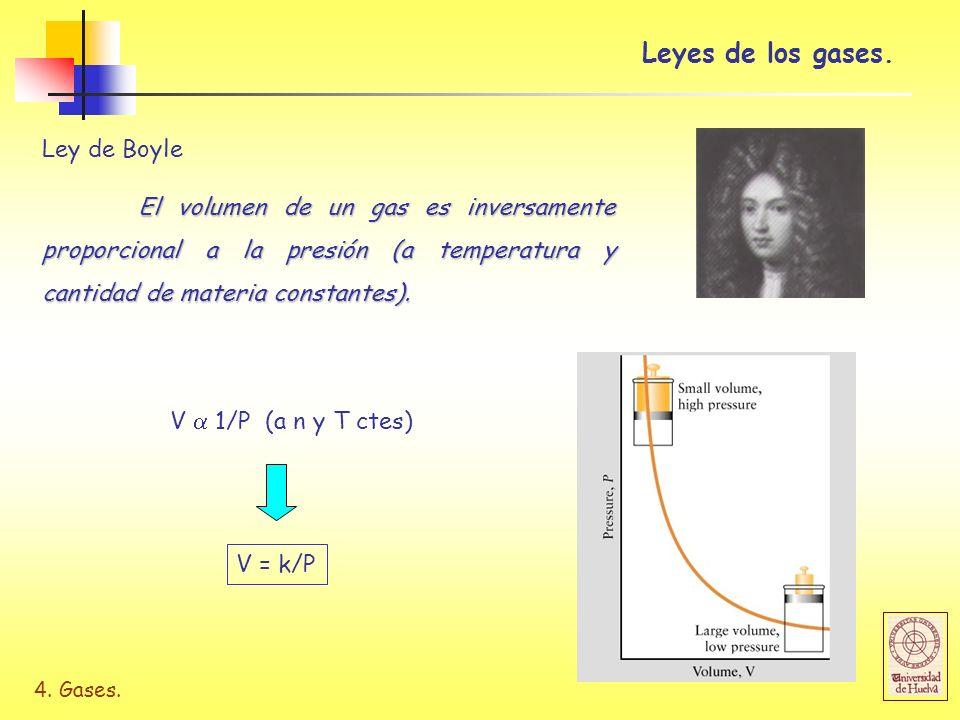 Leyes de los gases. Ley de Boyle