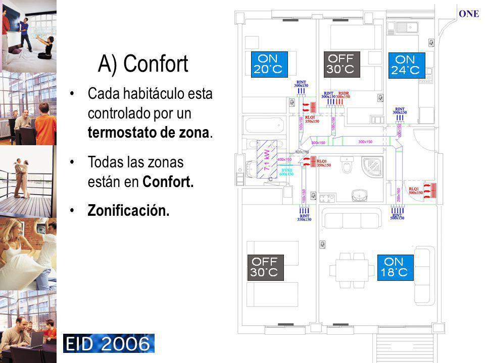 A) Confort Cada habitáculo esta controlado por un termostato de zona.