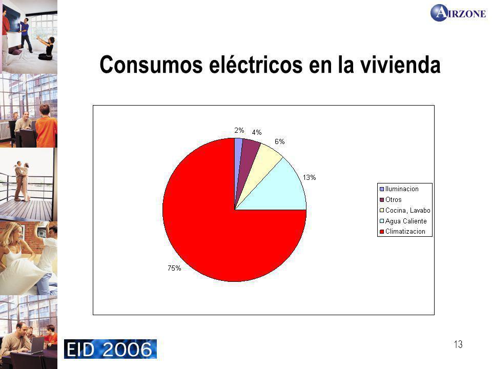 Consumos eléctricos en la vivienda