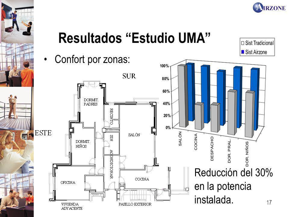 Resultados Estudio UMA
