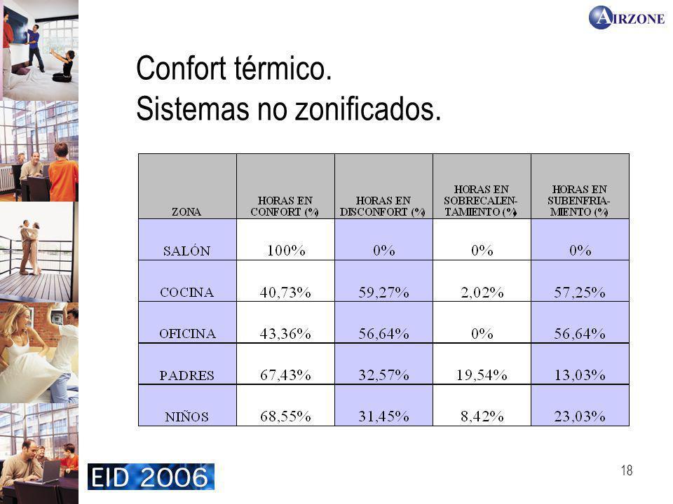 Confort térmico. Sistemas no zonificados.