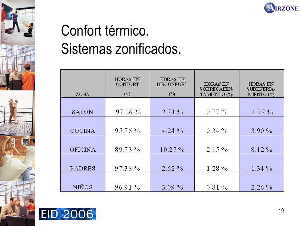 Confort térmico. Sistemas zonificados.
