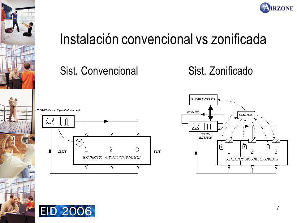 Instalación convencional vs zonificada