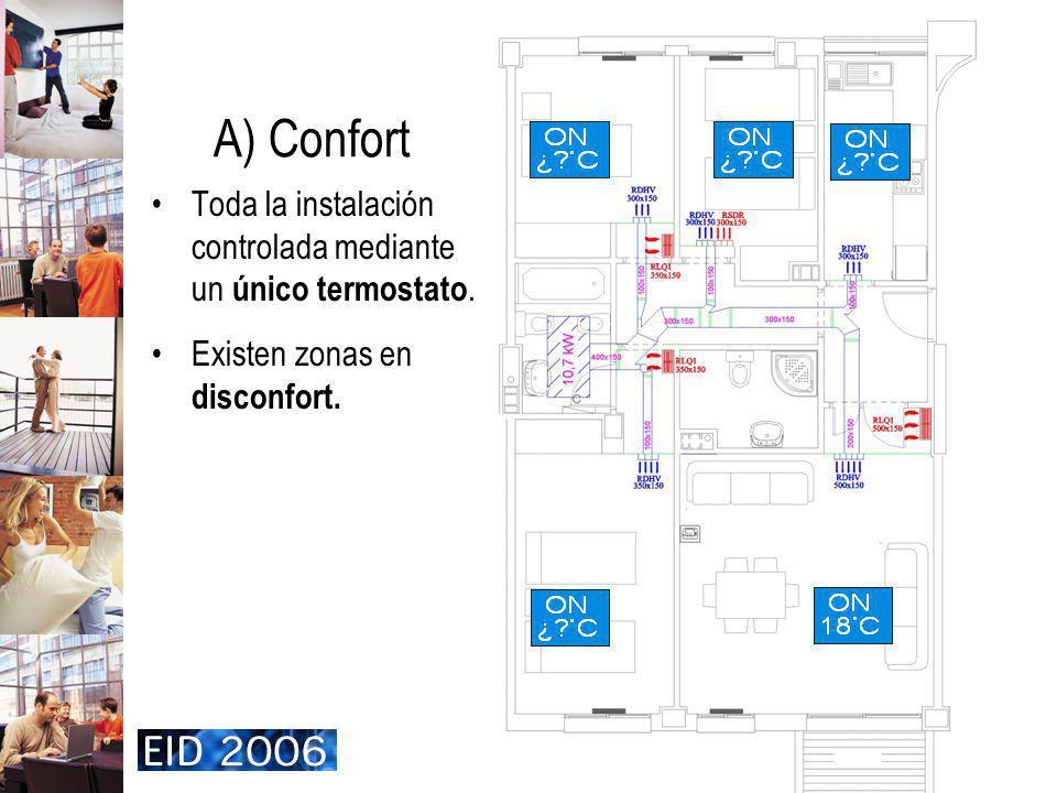 A) Confort Toda la instalación controlada mediante un único termostato.