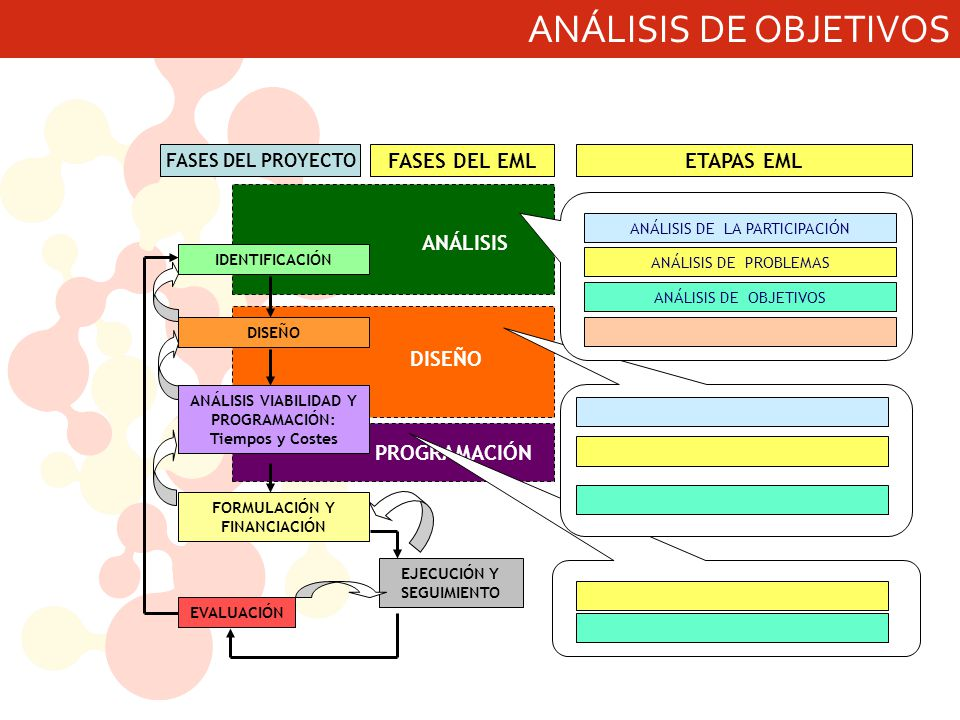 ANÁLISIS DE OBJETIVOS ANÁLISIS DISEÑO PROGRAMACIÓN FASES DEL EML