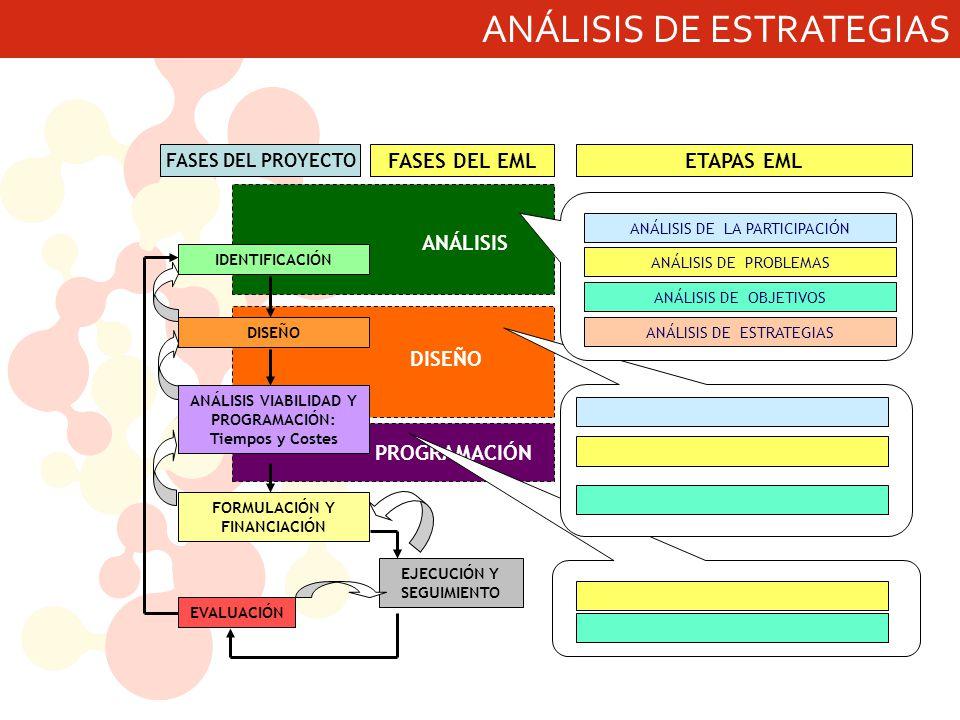 ANÁLISIS DE ESTRATEGIAS