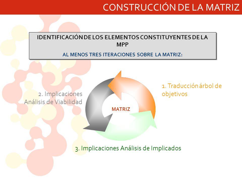 AL MENOS TRES ITERACIONES SOBRE LA MATRIZ: