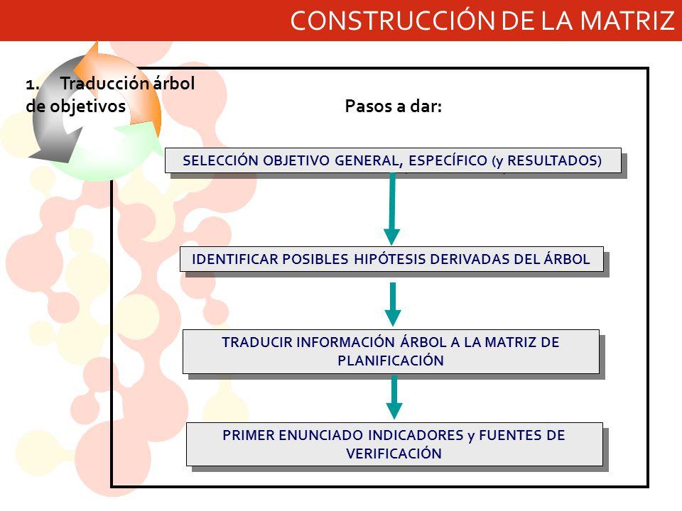 CONSTRUCCIÓN DE LA MATRIZ