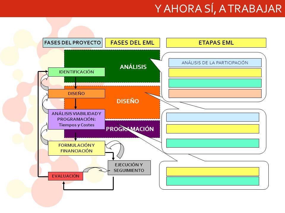 Y AHORA SÍ, A TRABAJAR ANÁLISIS DISEÑO PROGRAMACIÓN FASES DEL EML