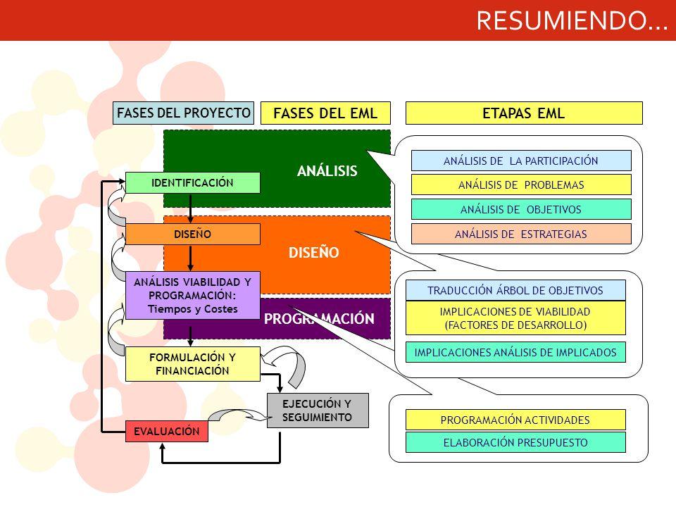 RESUMIENDO… ANÁLISIS DISEÑO PROGRAMACIÓN FASES DEL EML ETAPAS EML